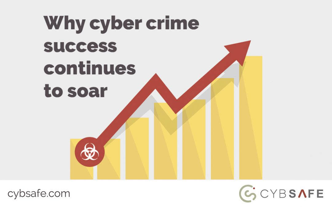 Why cybercrime success continues to soar