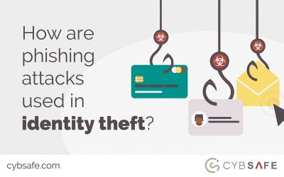 How are phishing attacks used in identity theft?