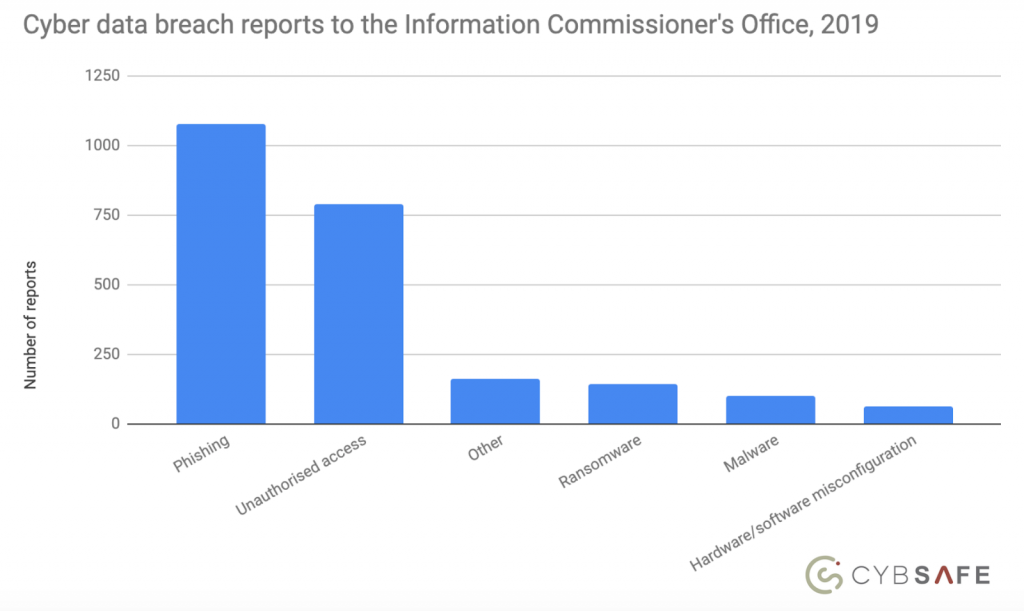 Phishing dominates UK cyber threat landscape, shows analysis of latest ICO figures(1)