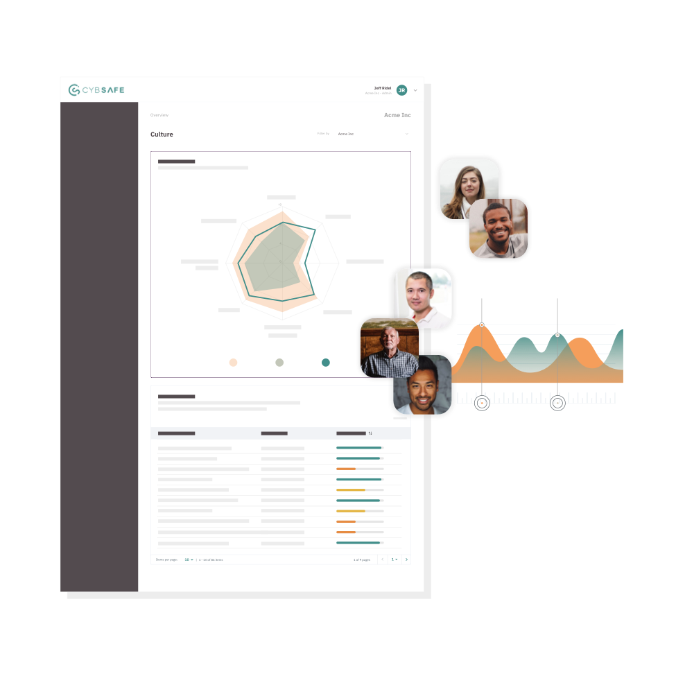 The CybSafe data metrics user interface, surrounded by people's profile photos.