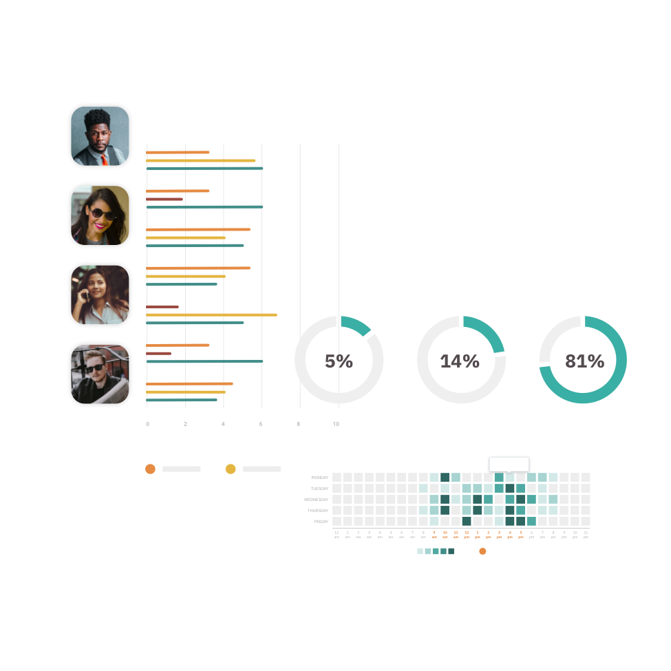 Profile photos with several charts and ratings.